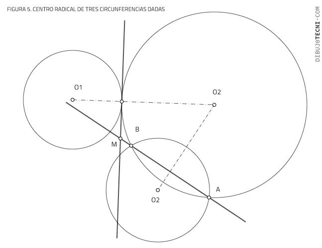Centro radical de tres circunferencias dadas