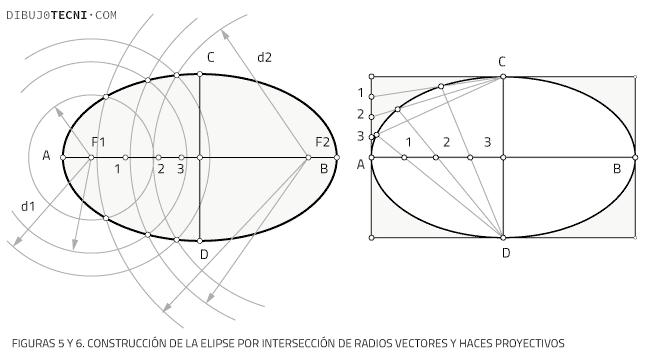 Trazado de elipses. Método de construcción por puntos, de intersección de rectas y de proyección de puntos.
