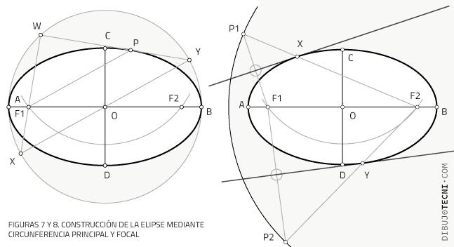 Construcción de la elipse mediante circunferencia principal y focal