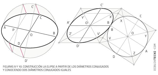 Construcción la elipse a partir de los diámetros conjugados y conociendo dos diámetros conjugados iguales