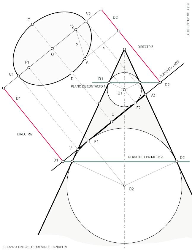 Curvas cónicas. Teorema de Dandelin
