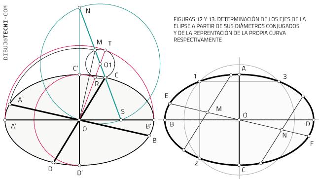 Determinación de los ejes de la elipse a partir de sus diámetros conjugados y de la representación de la propia curva respectivamente.