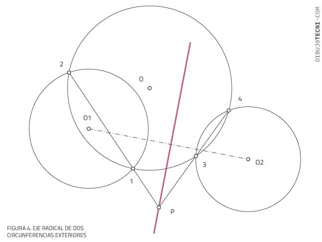 Eje radical de dos circunferencias exteriores