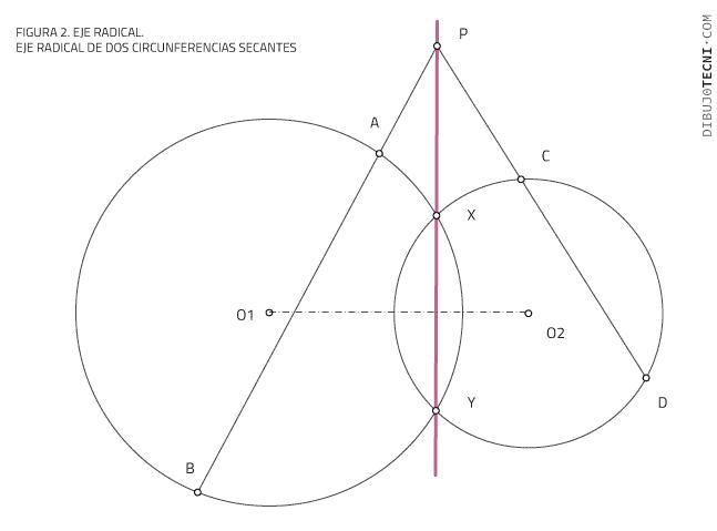 Eje radical de dos circunferencias secantes