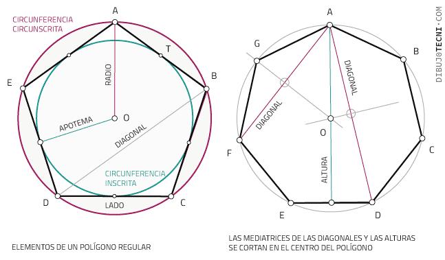 Polígonos Regulares Dibujo Técnico