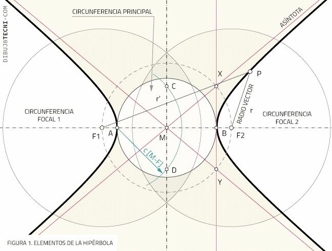 Curvas cónicas. Elementos de la Hipérbola