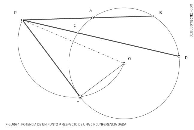Potencia de un punto respecto de una circunferencia