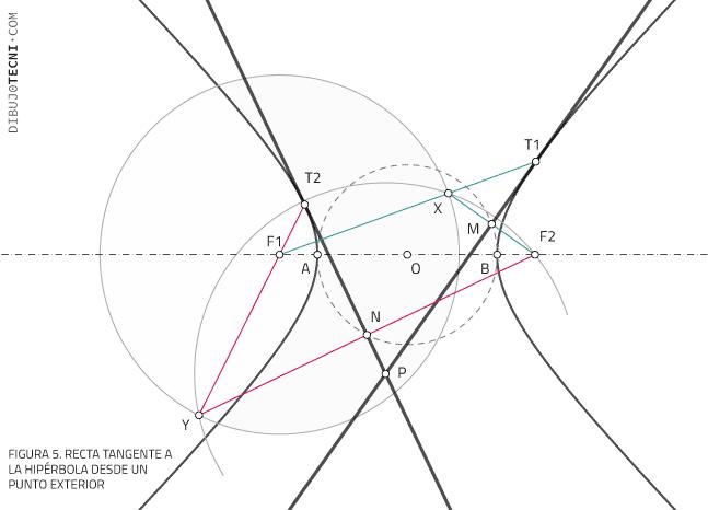 Recta tangente a la hipérbola Desde un punto Exterior