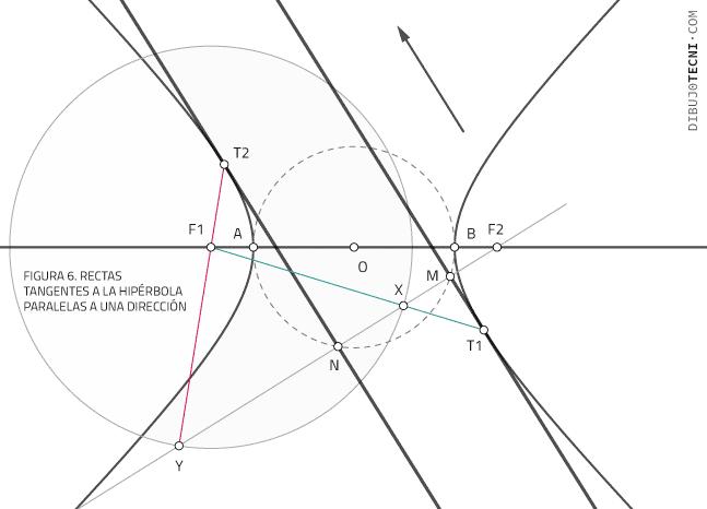 Rectas tangentes a la hipérbola paralelas a una dirección