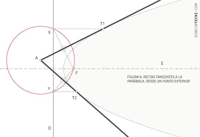 Rectas tangentes a la parábola. Desde un punto exterior