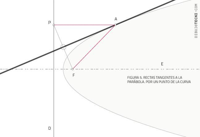 Rectas tangentes a la parábola. Por un punto de la curva