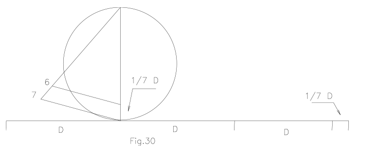 Rectificación de la circunferencia