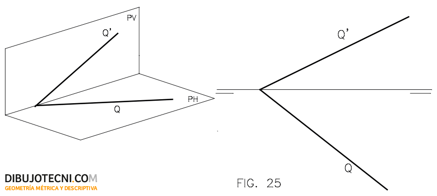 Sistema diédrico. Trazas del plano