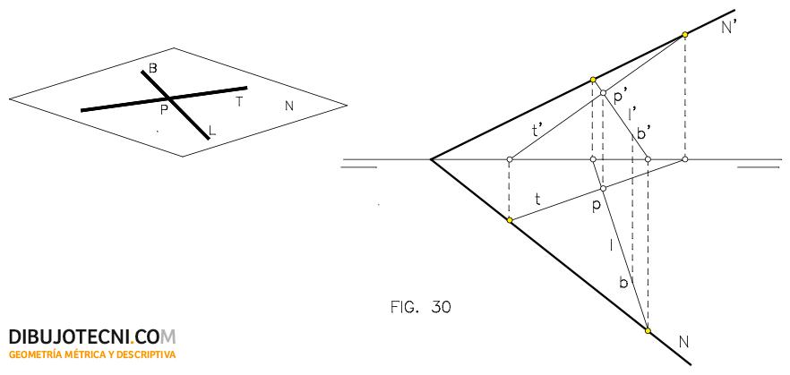 Determinación de un plano por un punto y una recta.