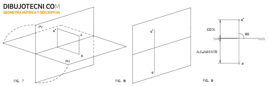 Sistema diédrico ortogonal. Proyecciones de un punto