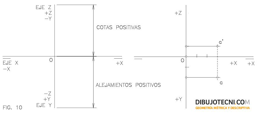 Sistema diédrico. Coordenadas del punto