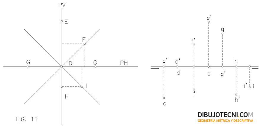 Sistema diédrico. Alfabeto del punto