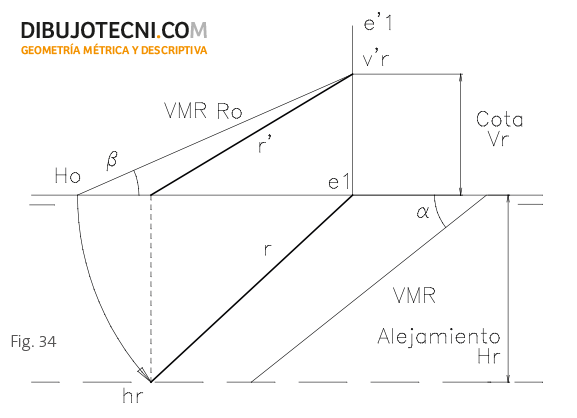 Proyecciones de la recta a partir de las ángulos que forma con los planos de proyección.
