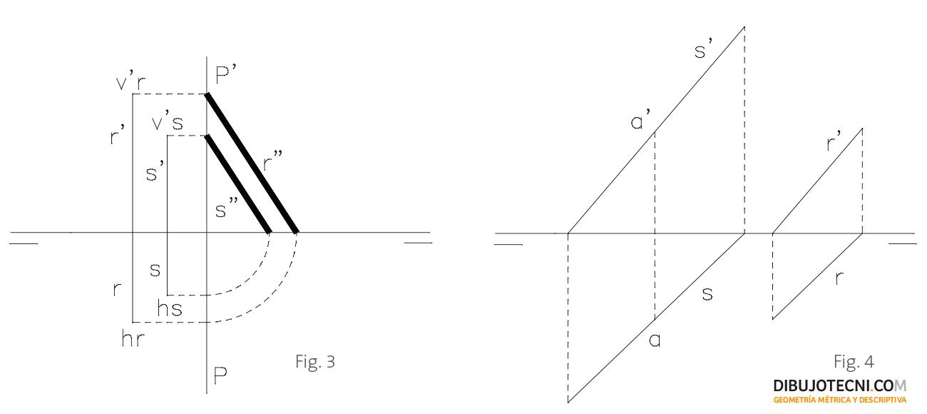 Rectas de perfil paralelas y recta paralela a otra, pasando por un punto.