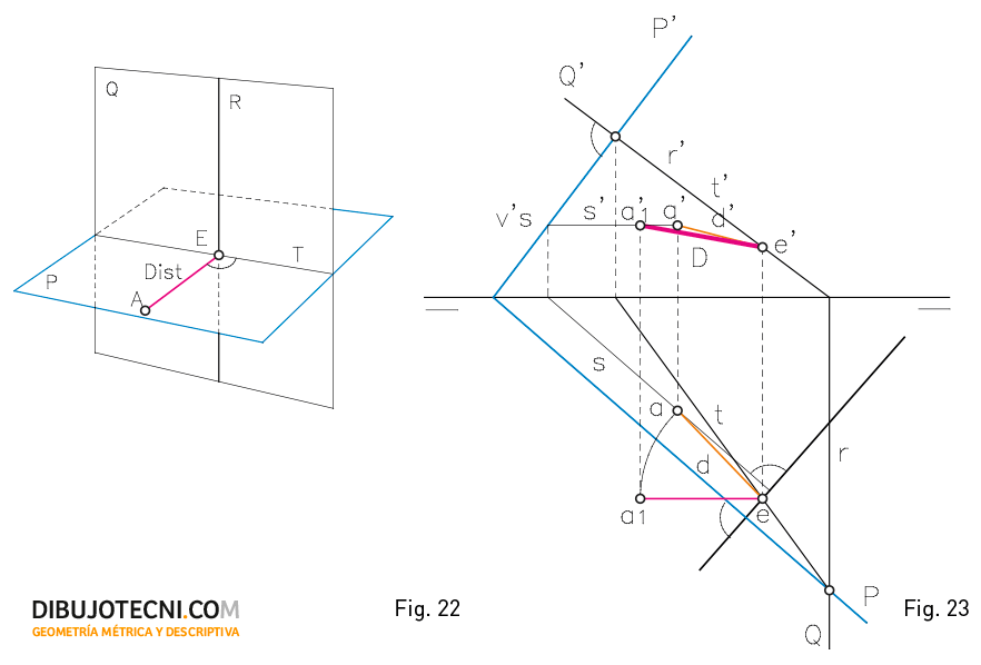 Distancia de un punto a una recta