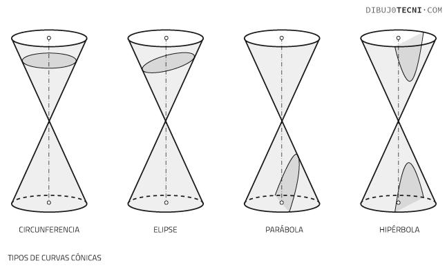 Tipos de curvas cónicas