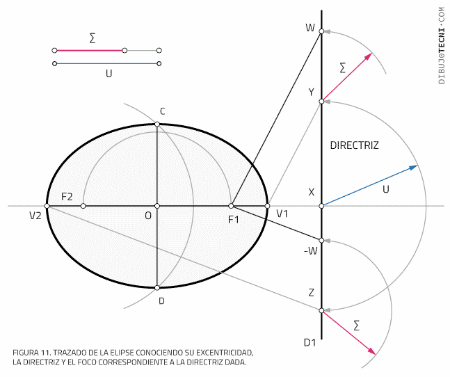 Trazado de la elipse conociendo su excentricidad, la directriz y el foco correspondiente a la directriz dada.