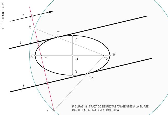 Trazado de rectas tangentes a la elipse, paralelas a una dirección dada