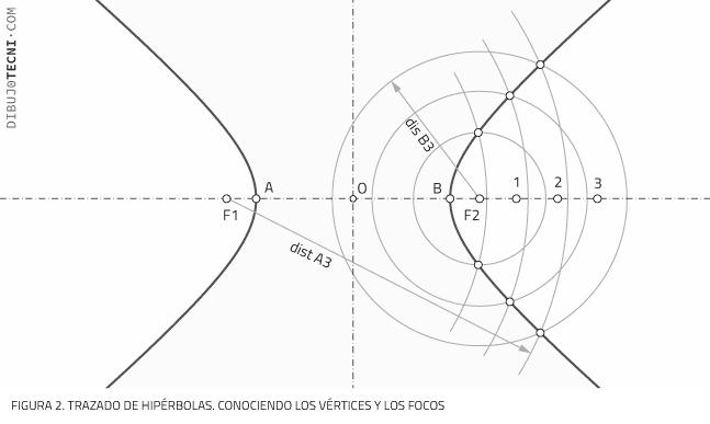Trazado de hipérbolas. Conociendo los vértices y los focos