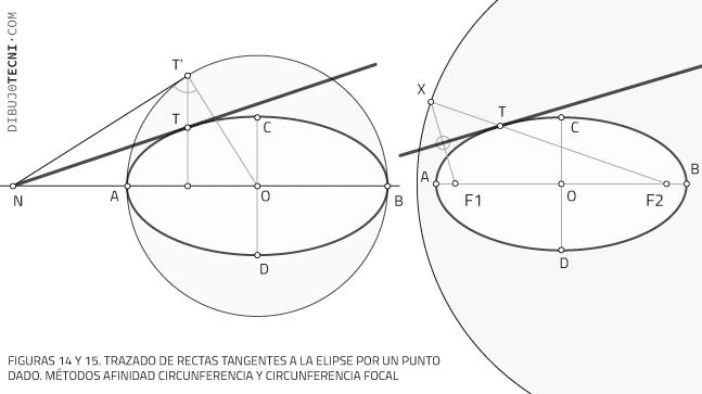 Trazado de rectas tangentes a la elipse por un punto dado. Métodos afinidad circunferencia y circunferencia focal