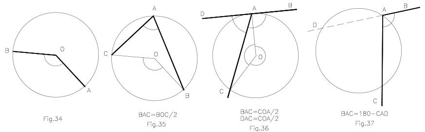 Ángulos circunferencia