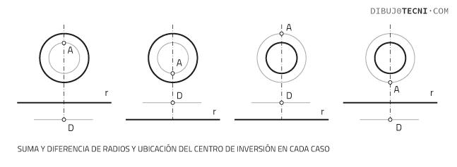 Circunferencias tangentes a dos circunferencias y a una recta dadas. Casos