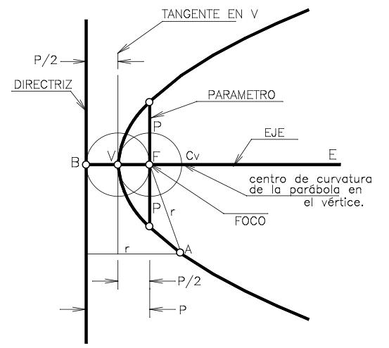 Elementos de la parábola
