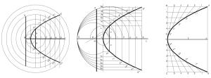 Trazado de parábolas Conociendo la directriz y el foco, 2 métodos, y conociendo el vértice, el eje y un punto de la curva.