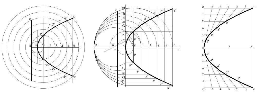 Conicas11 Parabola Trazado Dibujo T Cnico