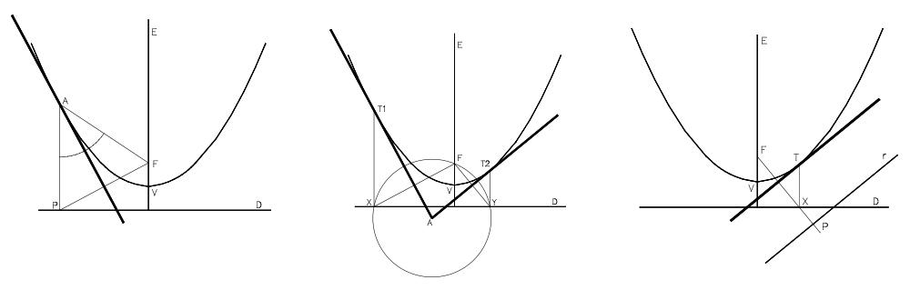 Trazado de rectas tangentes a la parábola. Por un punto de la curva. Desde un punto exterior. Paralelas a una dirección dada.