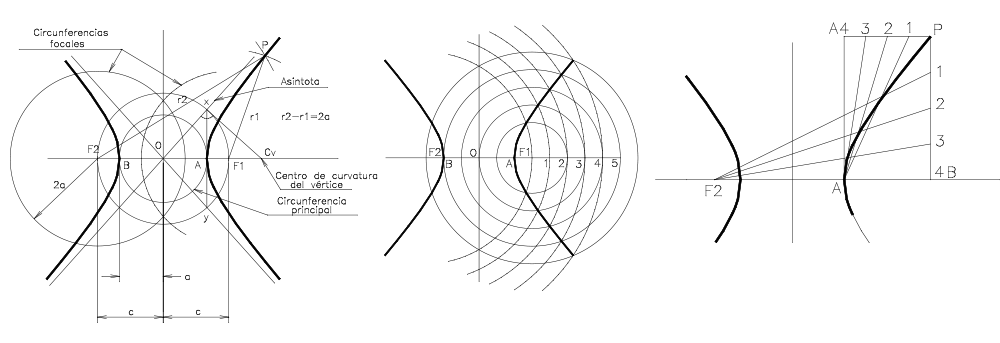 Elementos de la hipérbola. Trazado conociendo los vértices y los focos y conociendo un vértice, un foco y un punto de la curva y O, centro.