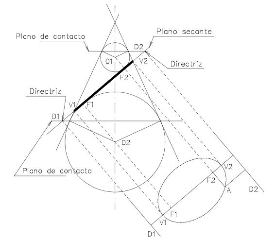 Teorema de Dandelin
