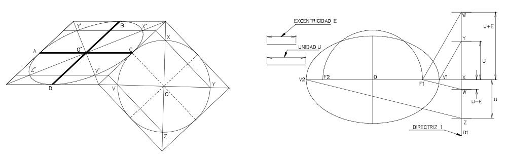 Construir la elipse conociendo dos diámetros conjugados iguales. Trazado de la elipse conociendo su excentricidad, la directriz y el foco correspondiente a la directriz dada.