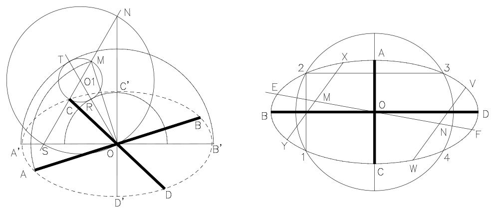 Determinación de los ejes de la elipse