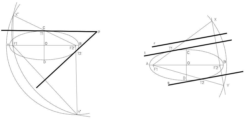 Tangentes a la elipse desde un punto exterior y paralelas a una dirección dada