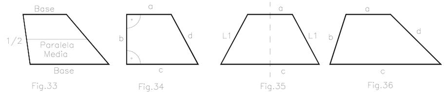 Trapecios, clasificación