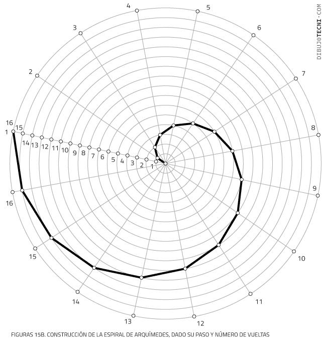 espiral de Arquímedes, dado su paso y número de vueltas