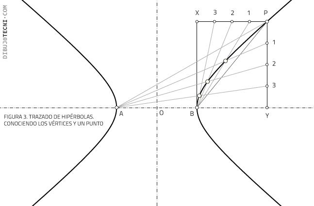Trazado de hipérbolas. Conociendo los vértices y un punto