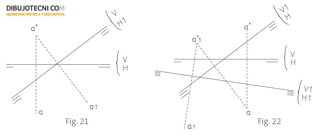 Proyecciones de un punto en los cambios de plano.
