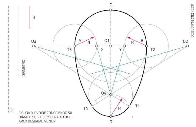 ovoide conociendo su diámetro, su eje y el radio del arco desigual menor