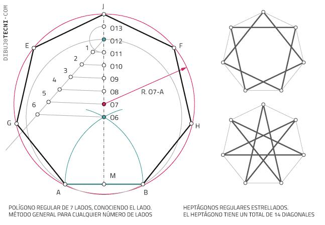 Polígono regular de 7 lados, conociendo el lado. Método general para cualquier número de lados