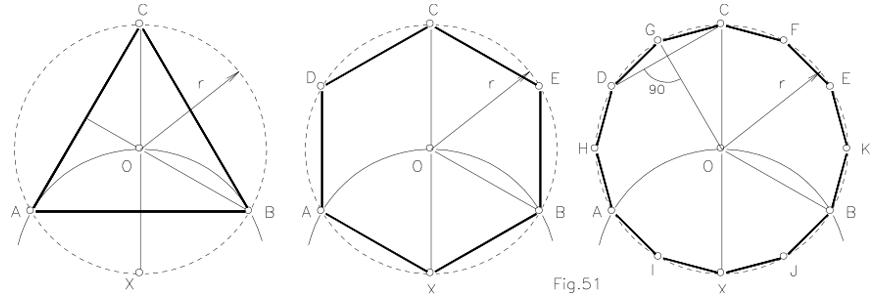 Polígonos regulares de 3, 6, y 12 lados, conociendo el radio de la circunferencia.