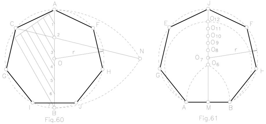 Construcción de polígonos regulares. Métodos generales.