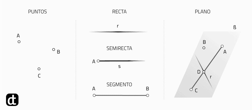 Elementos geométricos fundamentales. Punto, recta, plano