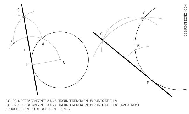 Recta tangente a una circunferencia